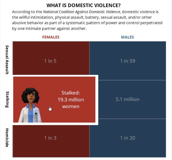 Image of Tracy Carroll's animated interactive domestic violence infographic using Articulate Storyline & Plotagon